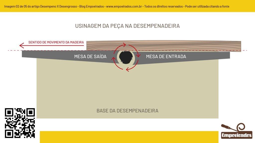 Gráfico sobre Desempenadeira X Desengrossadeira